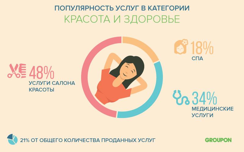 Исследование рынка: какие услуги покупают в Рунете