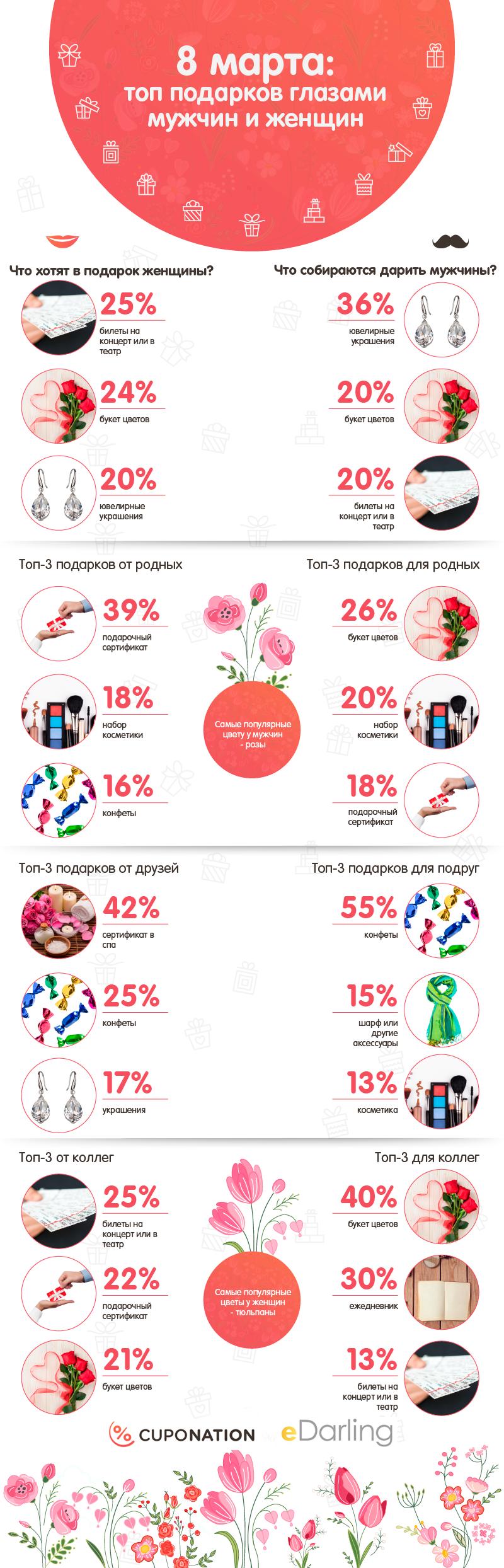 Популярные опросы подарок