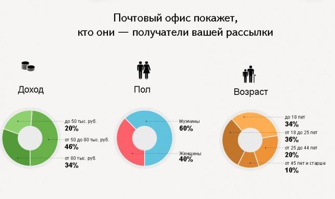 «Яндекс» завёл «Почтовый офис»