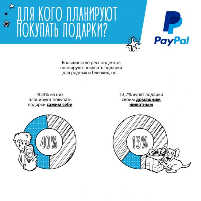 Инфографика: что россияне покупают в онлайне к Новому году