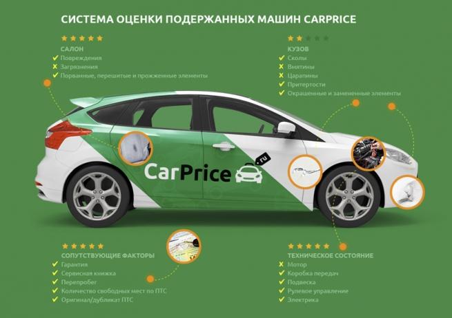 CarPrice представил первую на рынке систему оценки подержанных машин