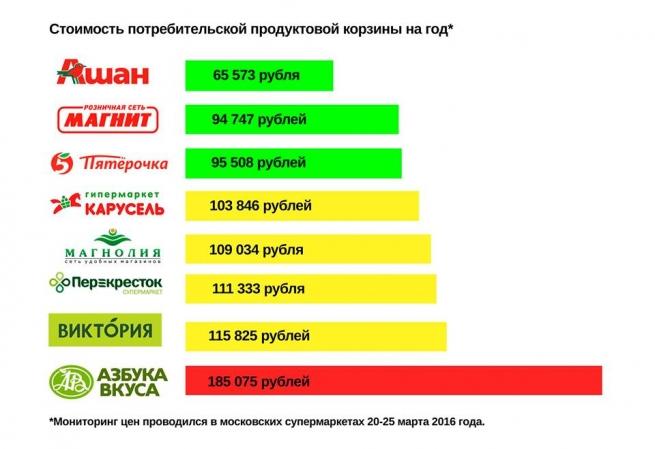 """""""Ашан"""" стал самой бюджетной сетью в России"""