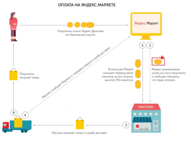«Яндекс.Маркет» запустил возможность оплаты покупки без перехода на сайт магазина