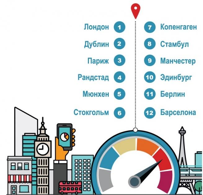 Москва и Петербург не вошли в рейтинг самых динамично развивающихся европейских городов