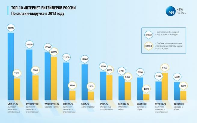 Рынок интернет-торговли в России за прошлый год вырос на 25%