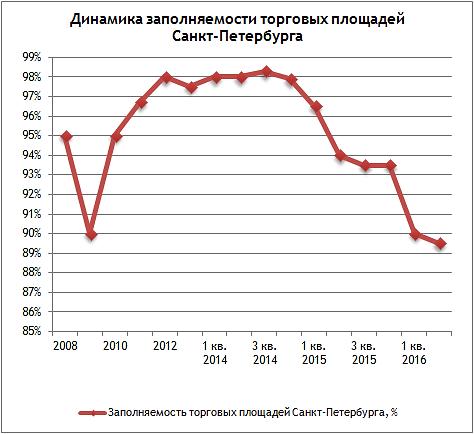 Анализ коммерческой недвижимости петербурга аренда офиса жилые дома