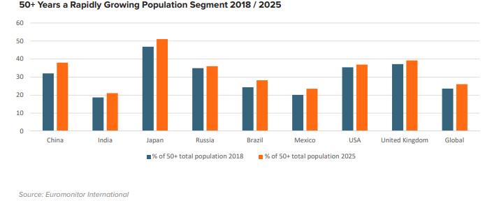 Годы – всего лишь цифра: непринятие возраста как глобальный тренд потребления