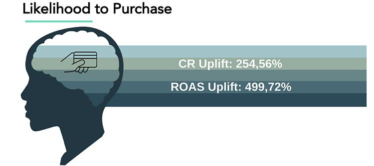 Когда знаешь, где найдешь, где потеряешь: 4 кейса о том, как увеличить возврат инвестиций в рекламу с помощью предиктивных технологий