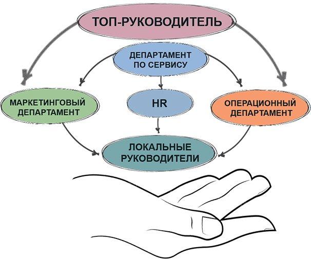 Теория сервиса: 5 главных элементов сервис-менеджмента