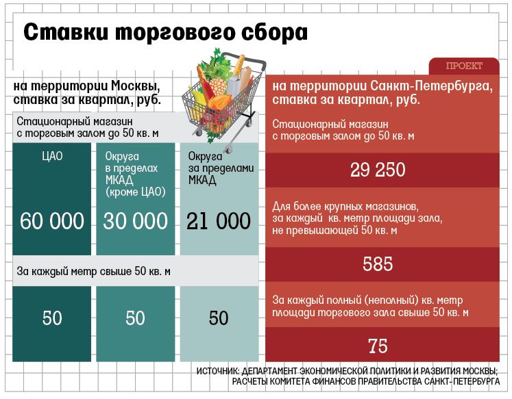налог на торговую площадь в москве комплексный