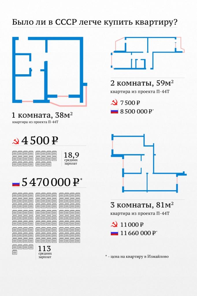 Квартирный вопрос: во времена СССР и сейчас