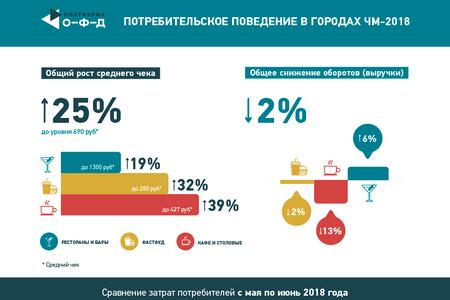 инфографика поведение в городах ЧМ 18.png