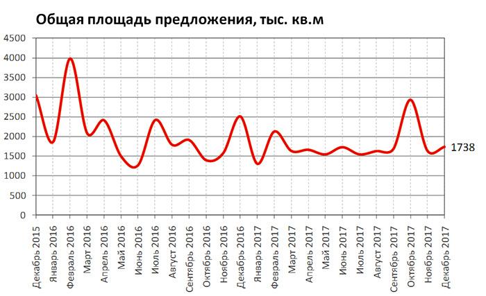 Анализ спроса по коммерческой недвижимости кофемашина в аренду в офис бесплатно москва