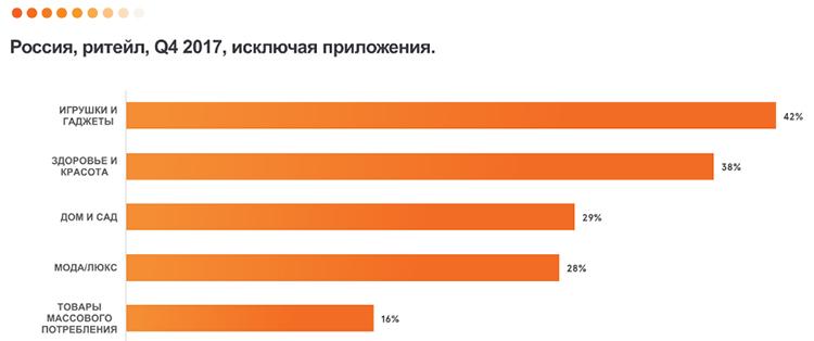 Исследование Criteo: в России 54% мобильных продаж совершаются в приложениях