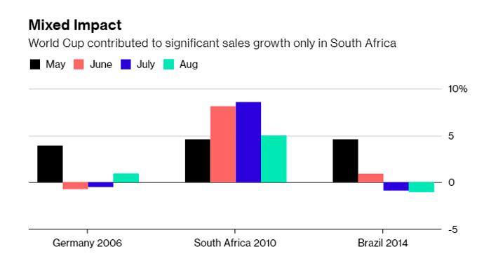 В плюсе на $5 миллиардов: как Чемпионат мира заставил людей покупать