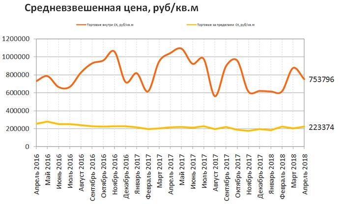 RRG: Обзор рынка купли-продажи коммерческой недвижимости Москвы в апреле 2018