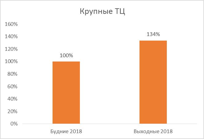 Shopping Index 2018: за каким форматом будущее? 4c6b07c607e6ee8367118da4020e634a