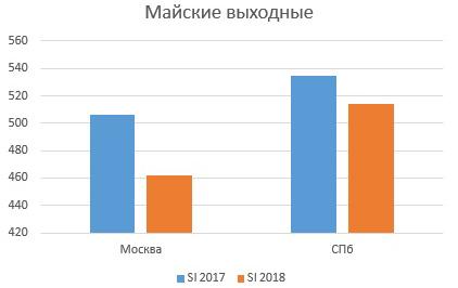 Shopping Index: майские праздники в разрезе регионов