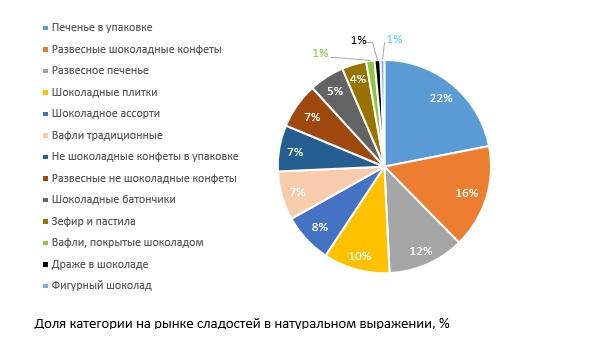 НаселениеРФ покупало менее сладостей вследующем году — Росстат