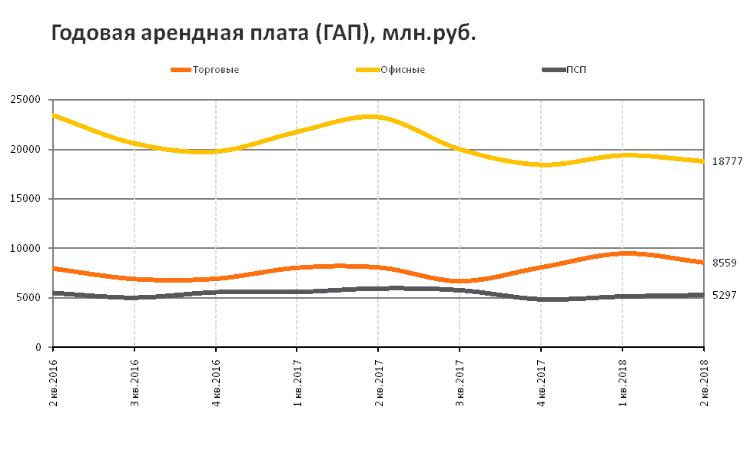 RRG: итоги II квартала 2018 года на рынке коммерческой недвижимости Москвы