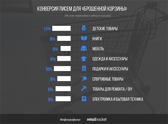 Почему покупатели уходят из интернет-магазина без покупок: исследование «брошенных корзин»