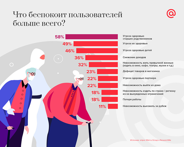 Чего ждут пользователи рунета от рекламы брендов в социальных сетях?