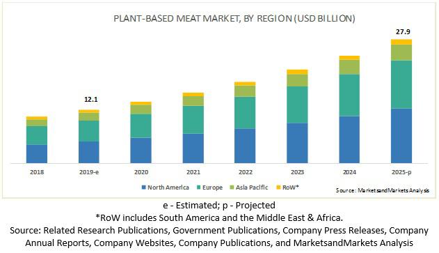 Новый тренд потребления растительного мяса: что ждет российский рынок?