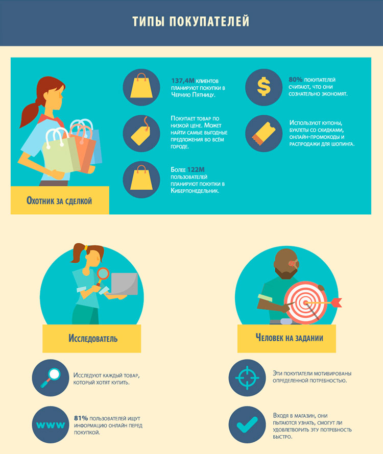 От визуальных триггеров до бессознательных реакций: как знания о работе мозга покупателей помогут завоевать сердце клиента