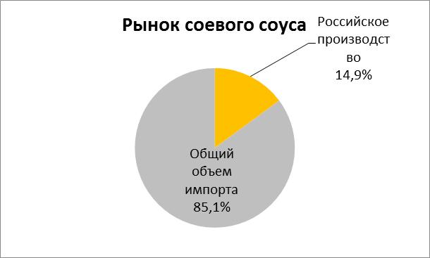 Российский рынок восточных соусов: реальная ситуация, лидеры и главные тренды