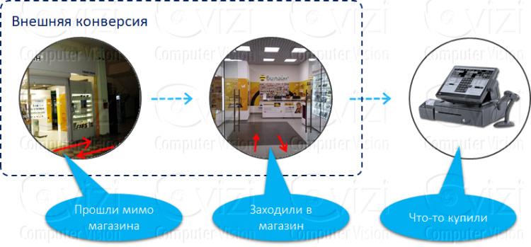 Видеоаналитика и товарные чеки - новый подход к контролю над ассортиментом магазина