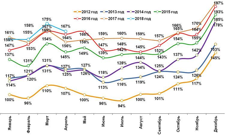 Ромир: апрель получился традиционно экономным
