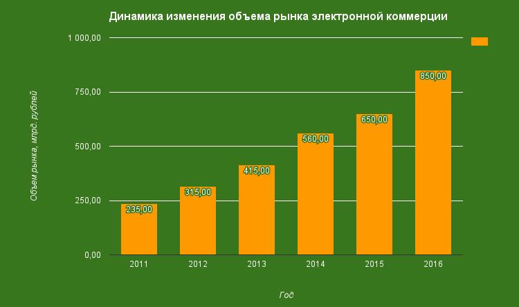 Прогнозы по рынку онлайн-экономики на 2016-2017 годы