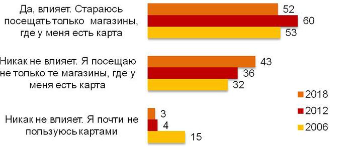 Ромир: россияне рассказали о своем отношении к картам лояльности