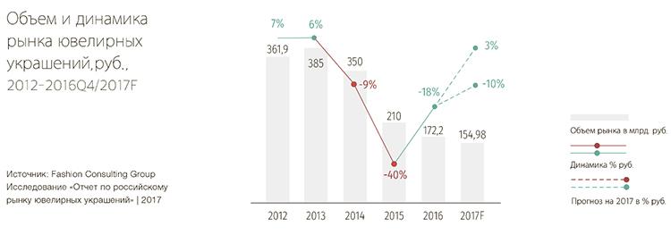 Ювелирный рынок России: специфика, перспективные ниши, тенденции развития