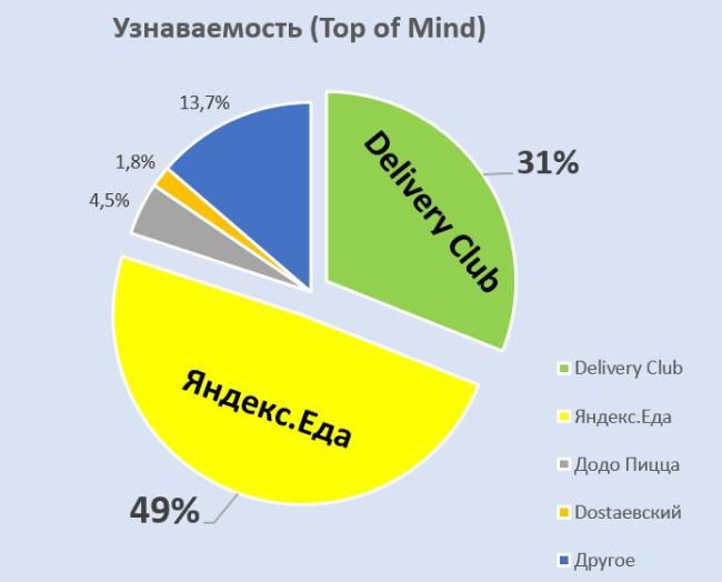 Рынок доставки еды в России: что заказывают, как часто и кто – лидер сегмента