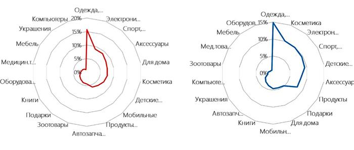 Какой трафик реально продает в средних и маленьких интернет-магазинах? Исследование InSales.ru