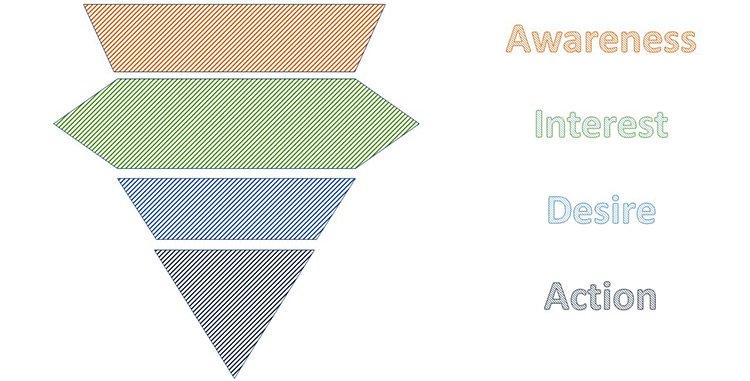 «АИДЫ» больше нет! Как выглядит современная воронка стратегии маркетинга?