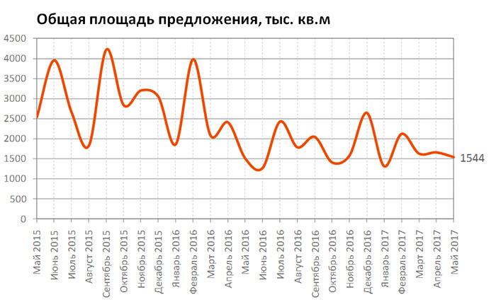 Обзор коммерческая недвижимость в москве Снять офис в городе Москва Кунцевская улица