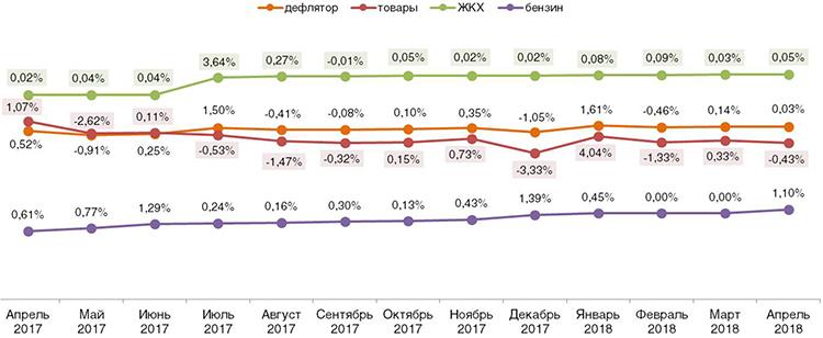 Ромир: в апреле россияне достигли успеха в личной инфляции