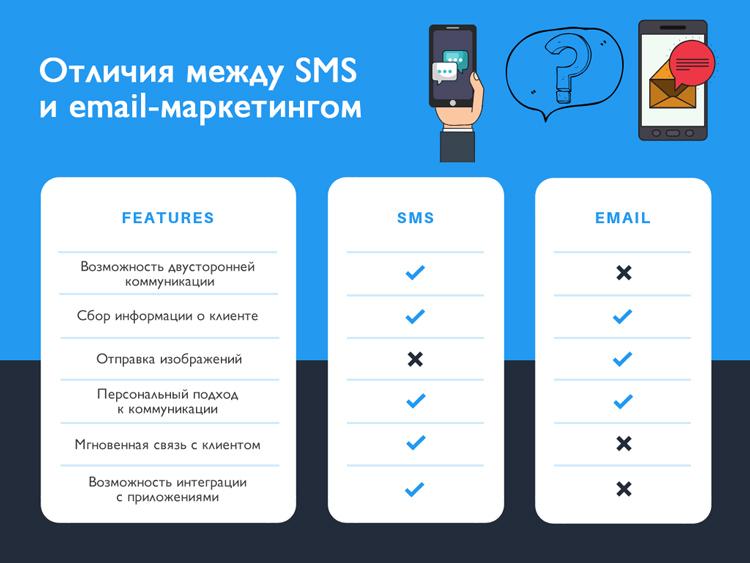 Як ідеально поєднувати SMS і email-розсилки: практичні поради для маркетолог