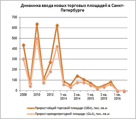 Коммерческая недвижимость рынок петербург коммерческая недвижимость юга