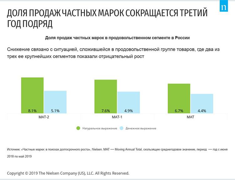 СТМ: продажи сокращаются, но любовь потребителей пока сильна