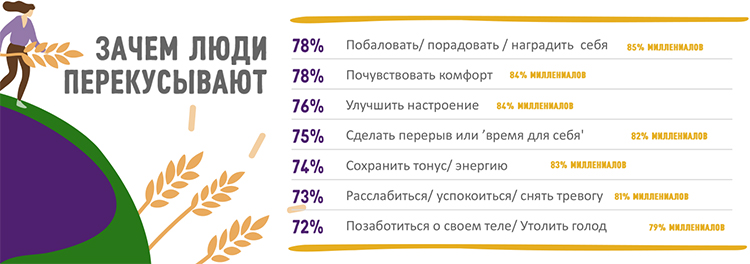 Рынок снеков: чем перекусывают россияне
