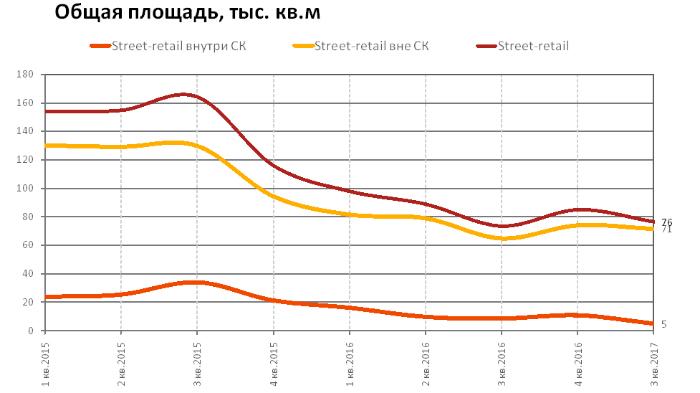 Аналитика стоимости коммерческой недвижимости в москве поиск помещения под офис Театральная