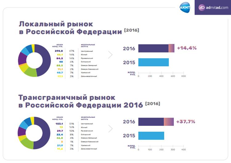 Исследование рынка интернет-торговли в регионах РФ: как, что и где покупают россияне