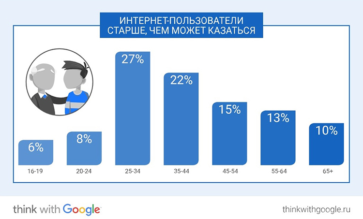 Исследование Google: ключевые онлайн-привычки россиян в 2017 году