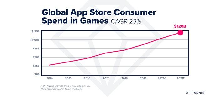 TikTok и игры: что ждет мобильный рынок в 2021 году