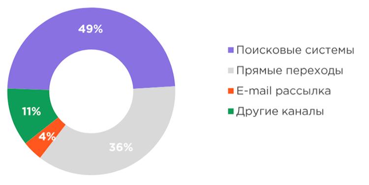 Тренды маркетинга в e-commerce: настоящее и будущее поисковой рекламы