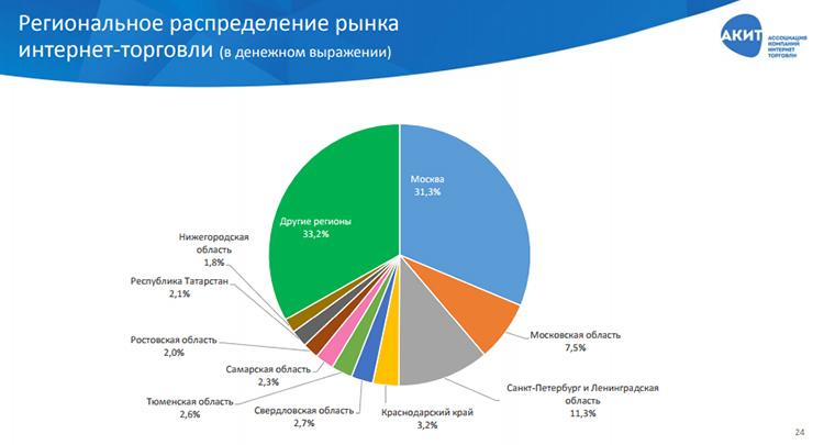 Рынок интернет-торговли в России: итоги 1 полугодия 2017 года