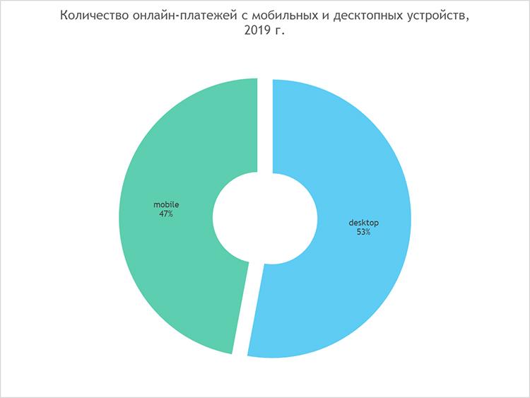Платежные системы, Pay-сервисы и мобильные устройства: главные тенденции в онлайн-платежах 2019 года